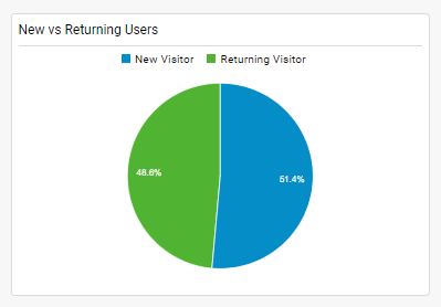 A pie chart showing new versus returning users (49% versus 51%) for a deployment in Texas of our Symptom Checker App