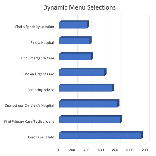 Case Study Graph Dynamic Menu Selections Web
